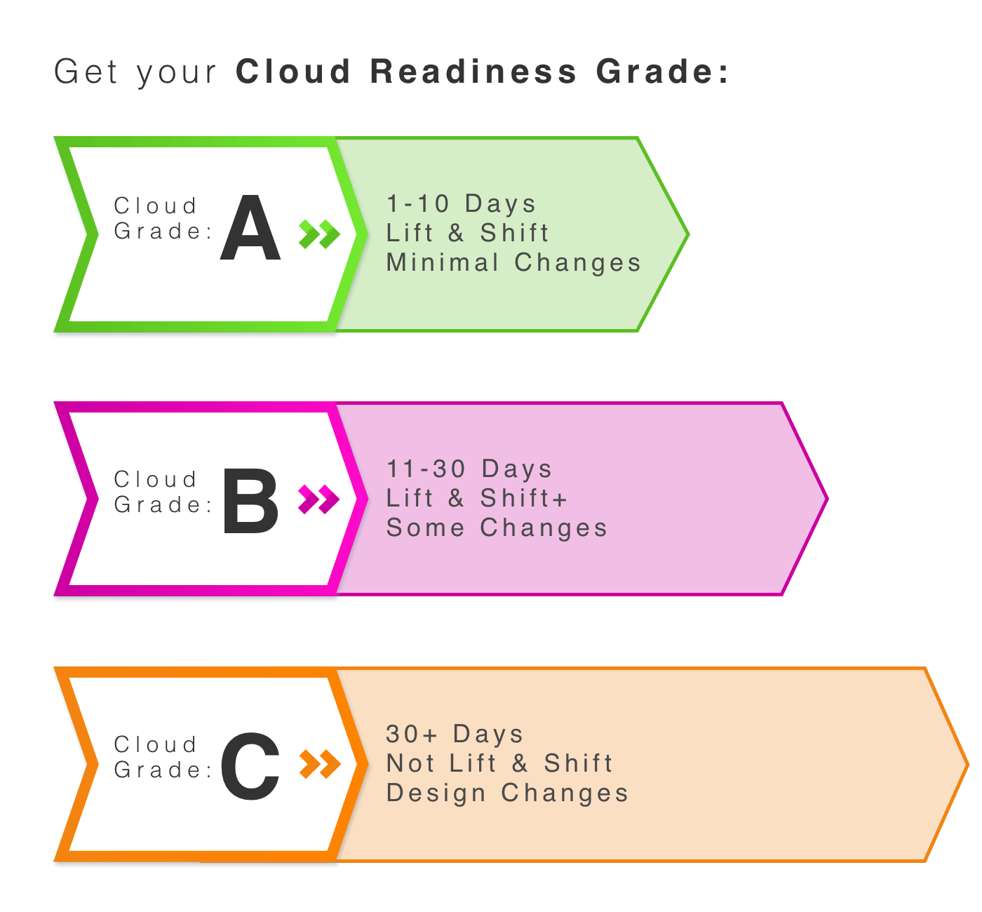 Custom Graphic - Cloud Readiness Grade (BP2C) v.7.png