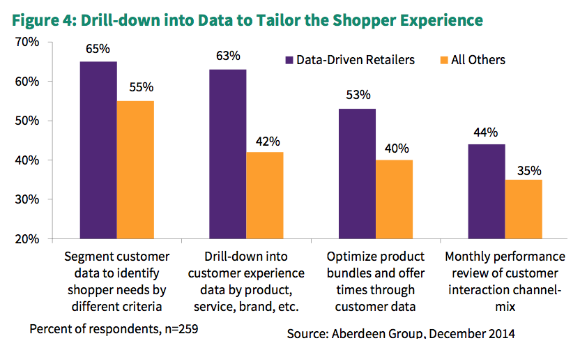 Data_Driven_Retail_Graph_2.png