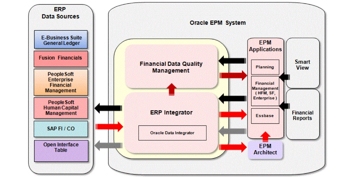 Oracle EPMA is retiring what are my options
